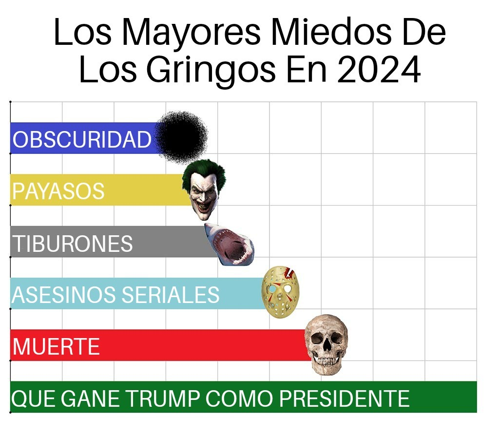 Meme: solo tomo el humor de las gráficas