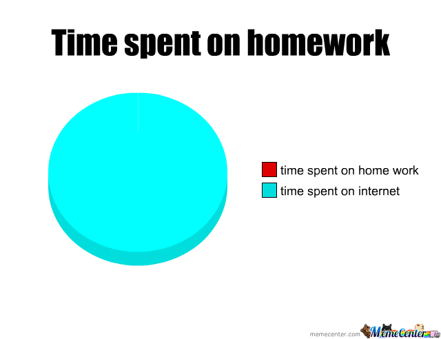 My time spent search for memes