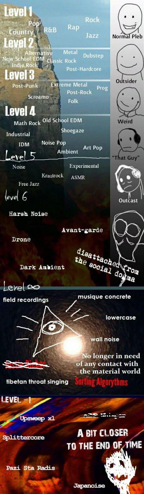 Weird music genre scale - meme