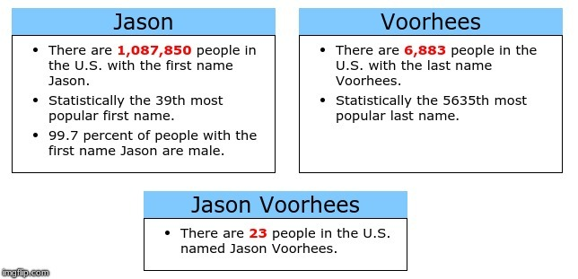 99.7 percent of people in the U.S. named Jason are male, so... - meme