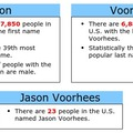 99.7 percent of people in the U.S. named Jason are male, so...
