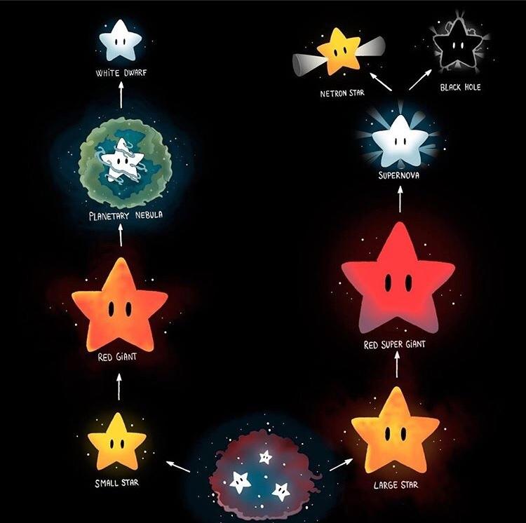 aulinha sobre estrelas enquanto tá rolando corona e as escolas fecharam - meme