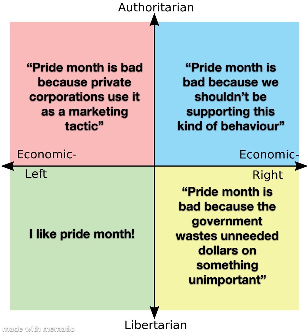 Political compass - meme