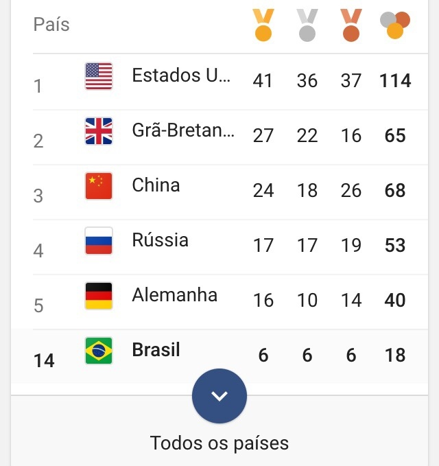 olha o número de medalhas do Brasil kkk - meme