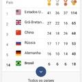 olha o número de medalhas do Brasil kkk