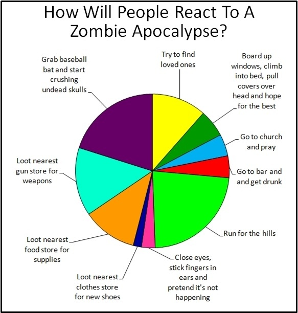 I have a recent obsession with the zombie apocalypse. which category would you be in - meme