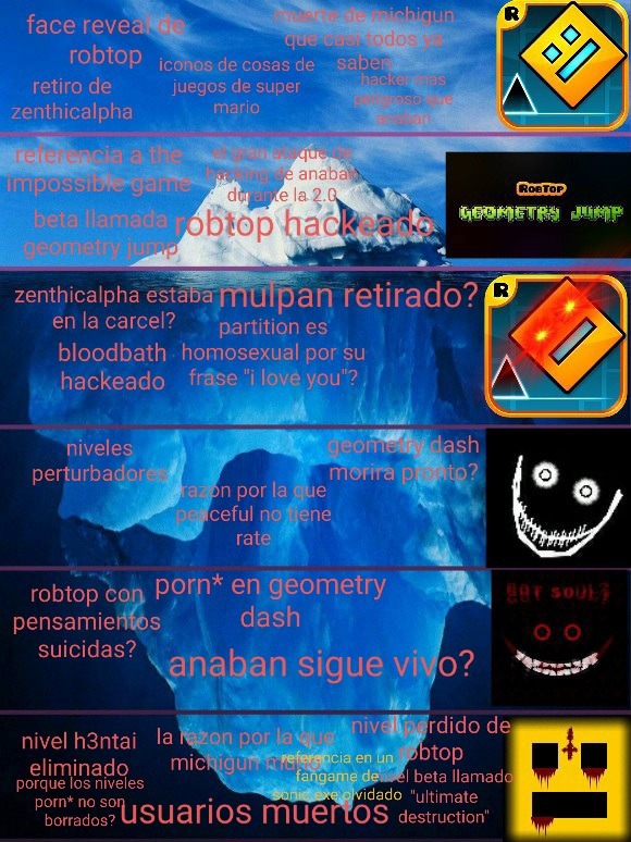 El iceberg de geometry dash - meme
