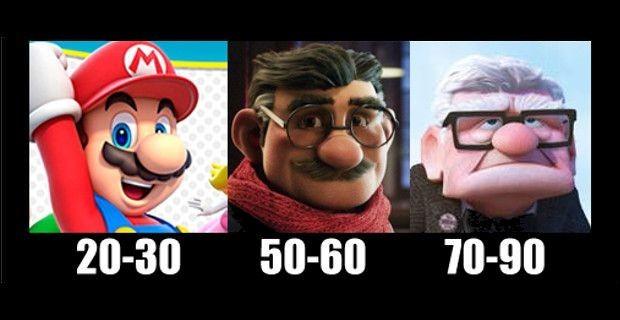 Mario bros en 2015-2035-2055 - meme