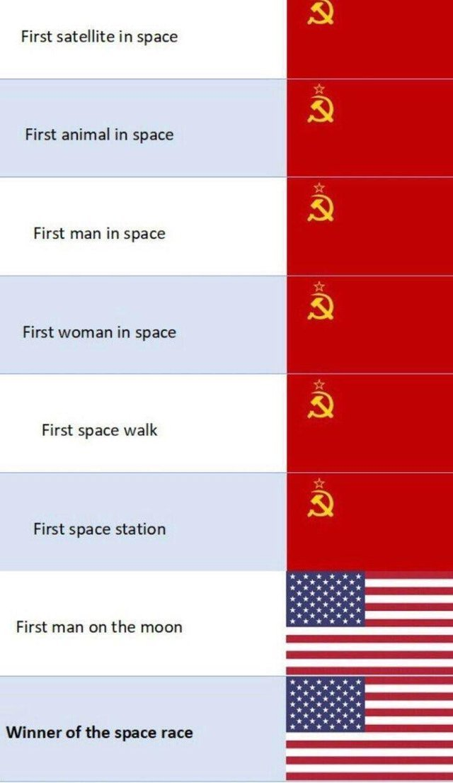 How to win the space race with propaganda - meme