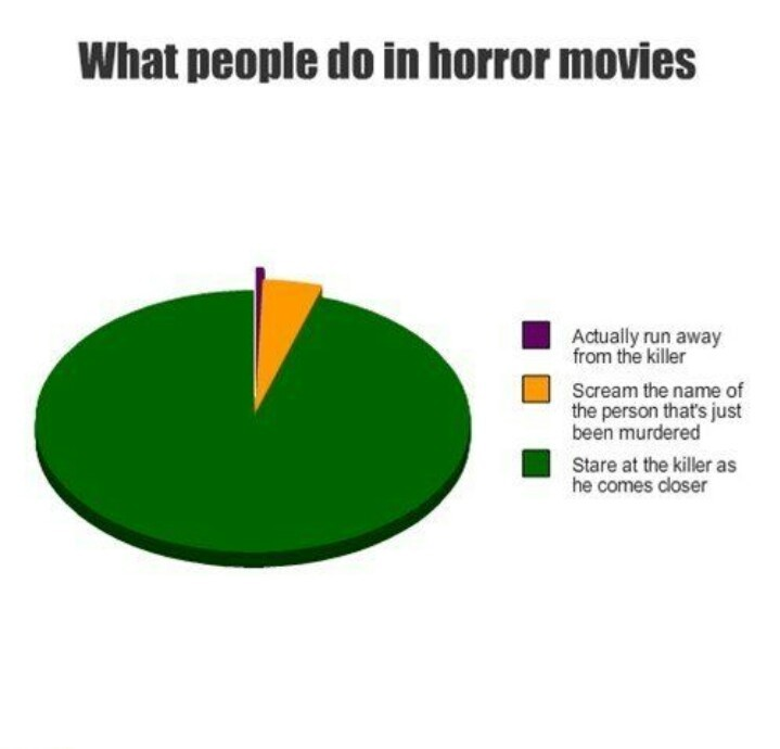 Every bad cliche horror movie - meme