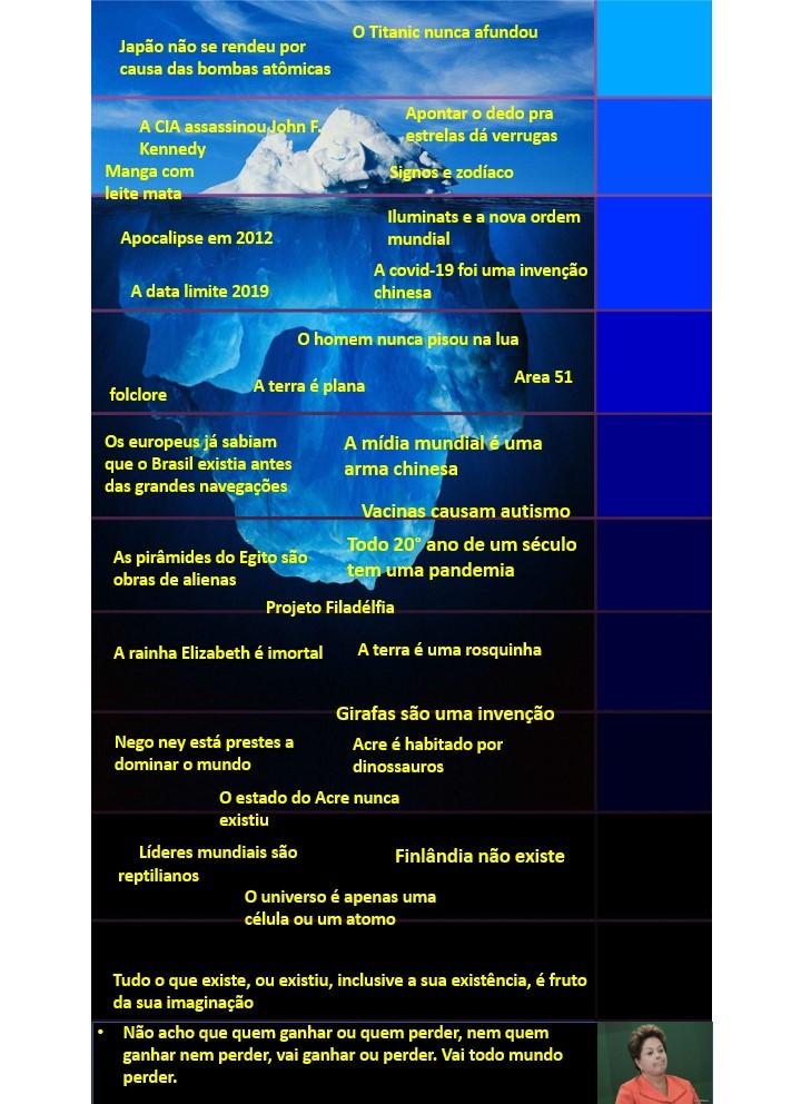 Iceberg das teorias da conspiração - meme