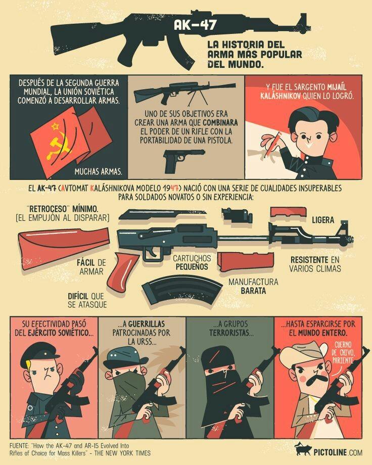 Historia de la AK-47 - meme