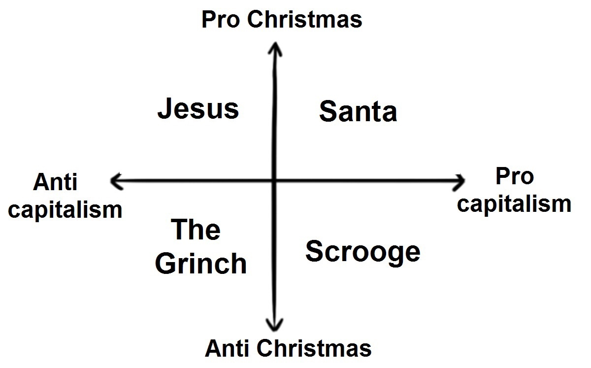 Christmas graph - meme