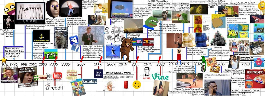 Cronología de como nos fuimos a la mierda en humor,creo :okay: - meme