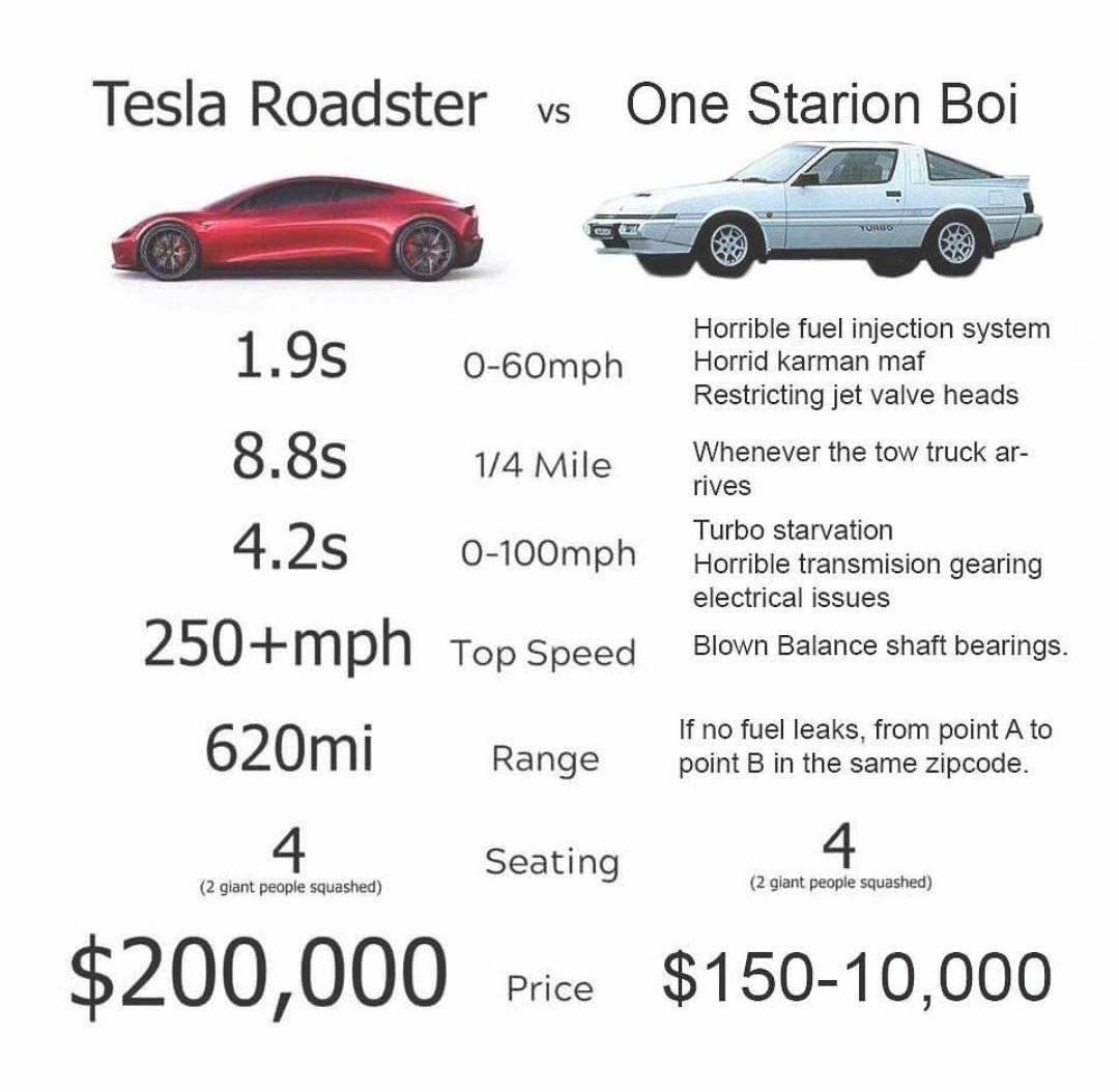 Tesla is shit. Prove me wrong - meme