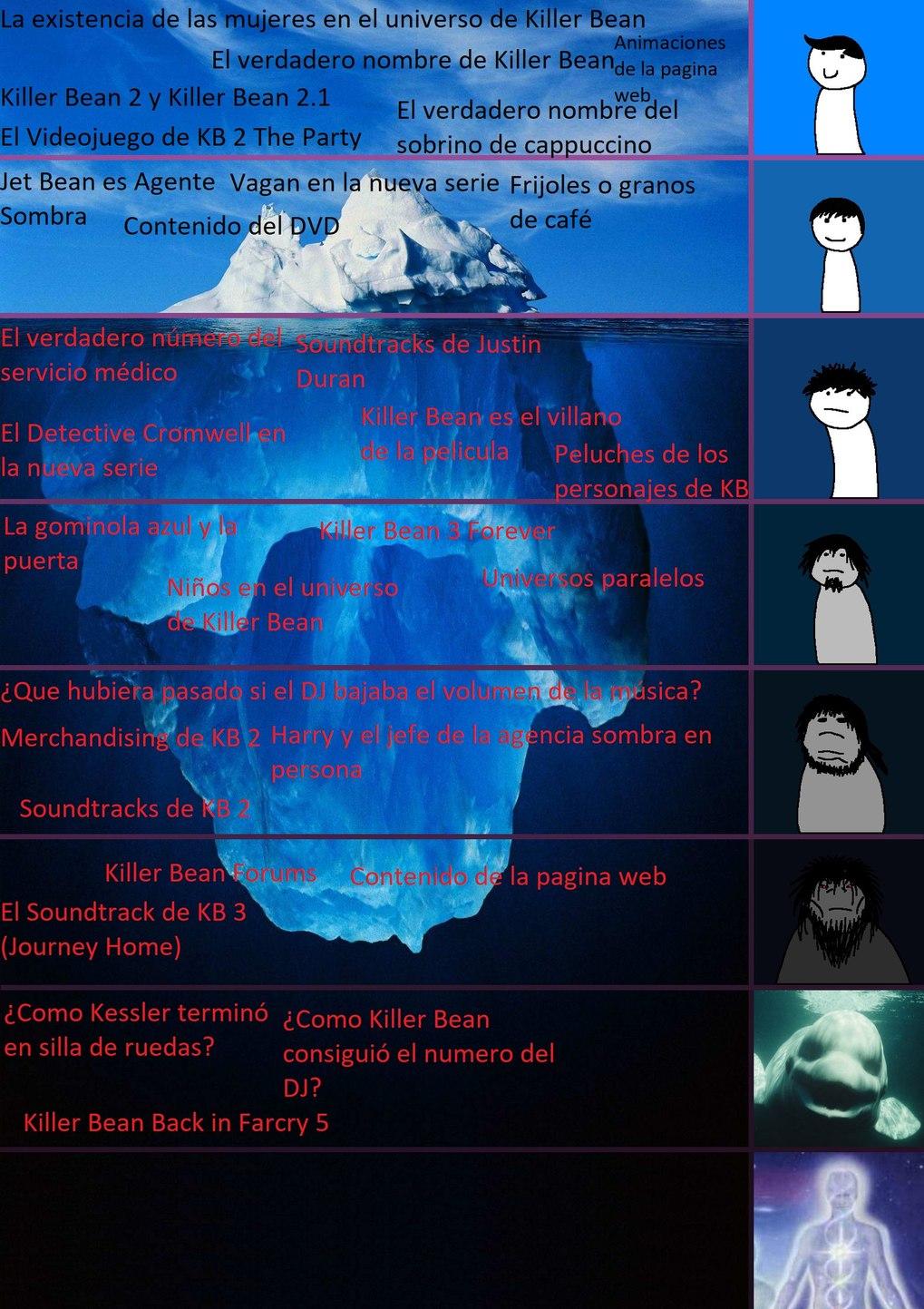 El Iceberg de Killer Bean - meme