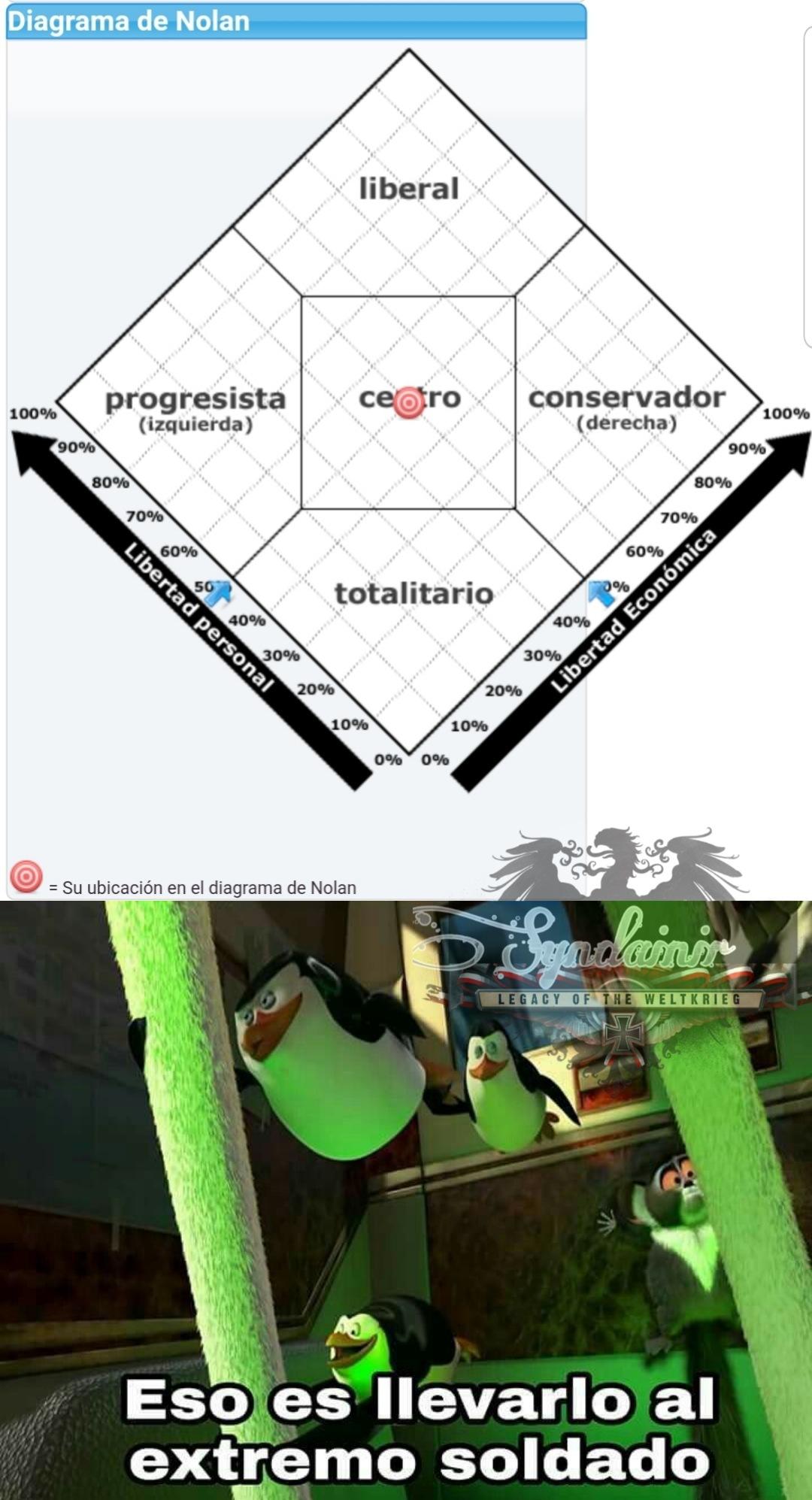 Mis resultados del diagrama de Nolan - meme