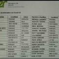 Lista de infectados