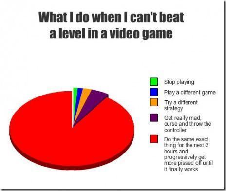 What I do when I can't beat a level in a video game - meme
